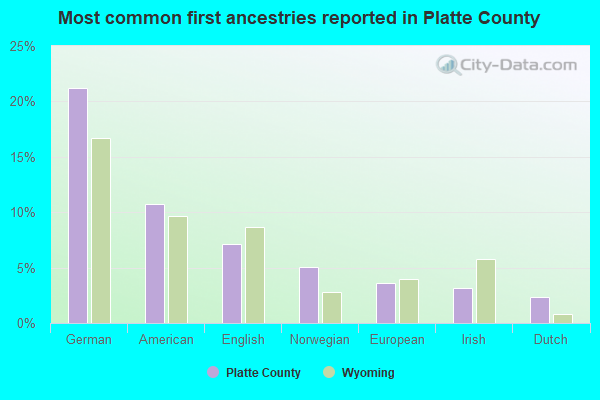 Most common first ancestries reported in Platte County