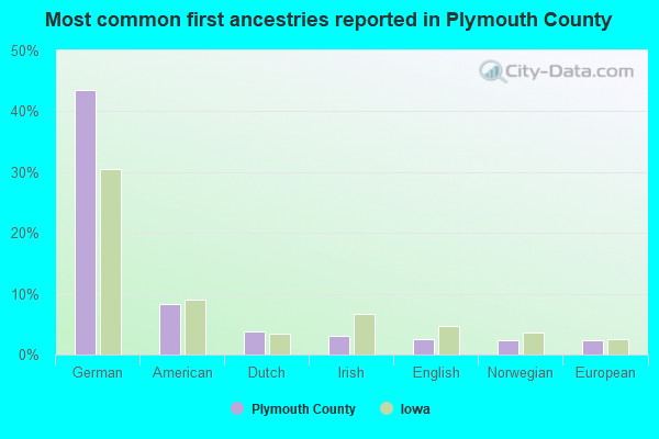 Most common first ancestries reported in Plymouth County