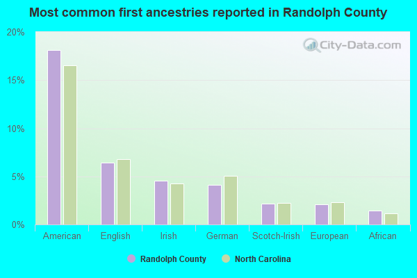 Randolph County, North Carolina detailed profile - houses