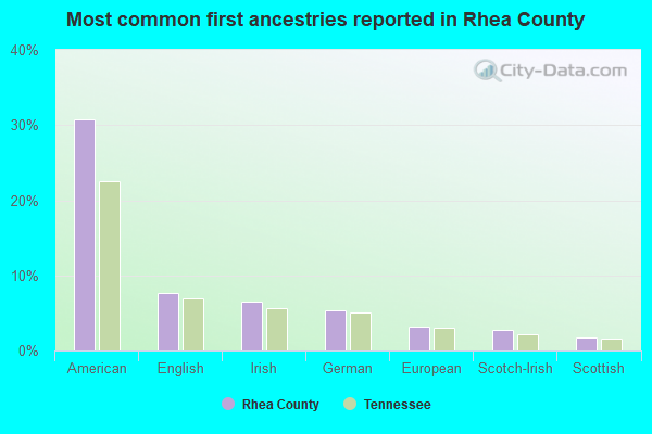 Most common first ancestries reported in Rhea County