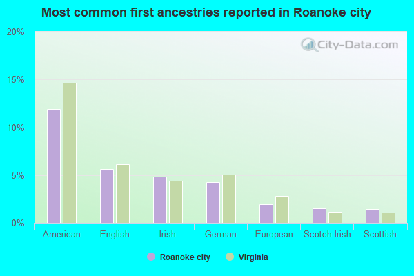 Most common first ancestries reported in Roanoke city