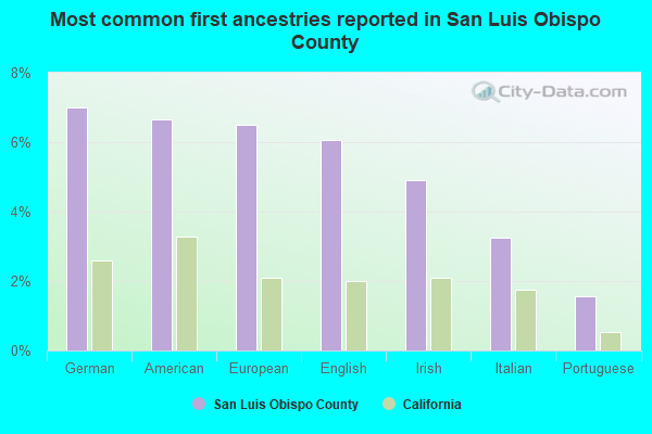 Most common first ancestries reported in San Luis Obispo County