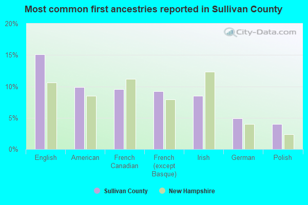 Most common first ancestries reported in Sullivan County