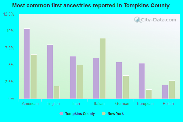Most common first ancestries reported in Tompkins County