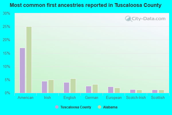 Most common first ancestries reported in Tuscaloosa County