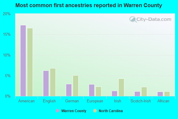 Most common first ancestries reported in Warren County