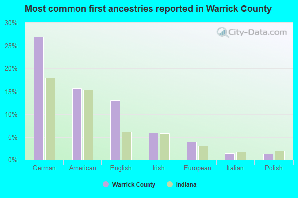 Most common first ancestries reported in Warrick County