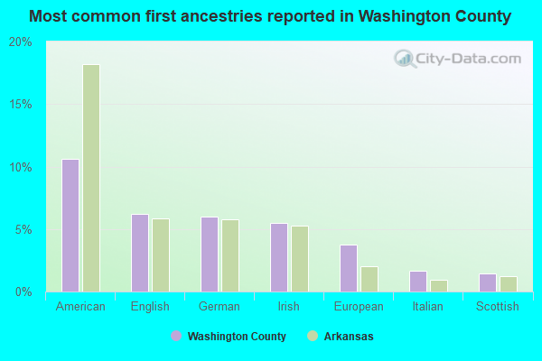 Most common first ancestries reported in Washington County