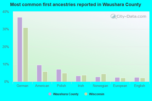 Most common first ancestries reported in Waushara County