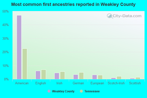 Most common first ancestries reported in Weakley County