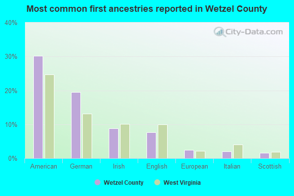 Most common first ancestries reported in Wetzel County