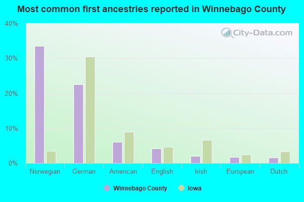 Most common first ancestries reported in Winnebago County