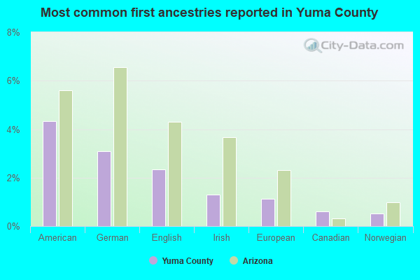 Most common first ancestries reported in Yuma County