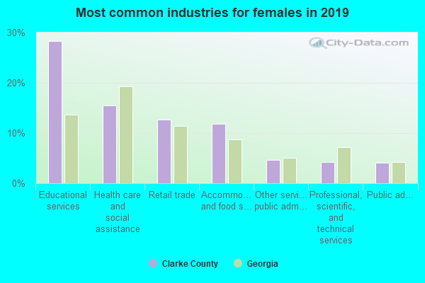 Most common industries for females in 2016