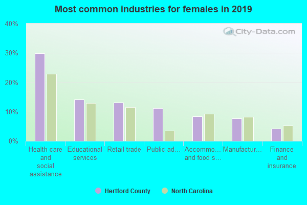 Most common industries for females in 2018