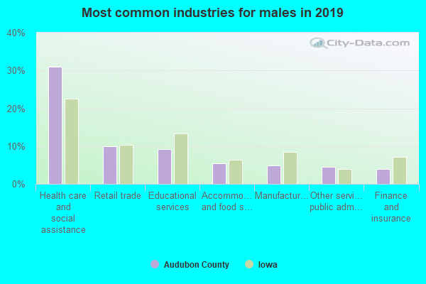 Most common industries for males in 2016
