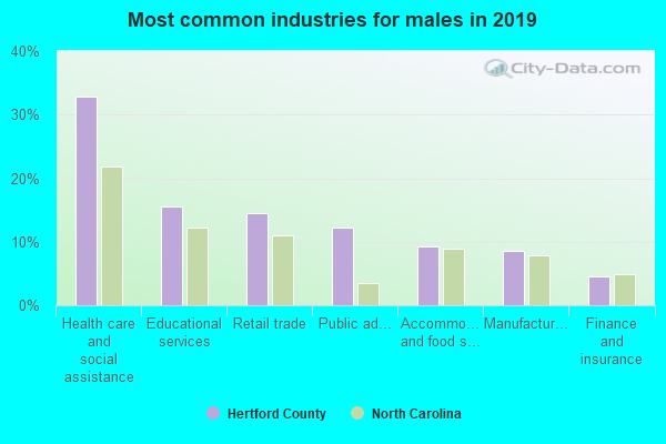 Most common industries for males in 2018