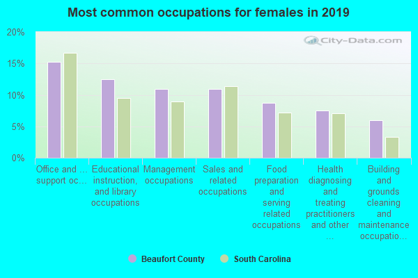 Most common occupations for females in 2016