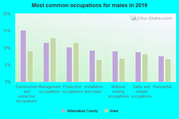 Most common occupations for males in 2016