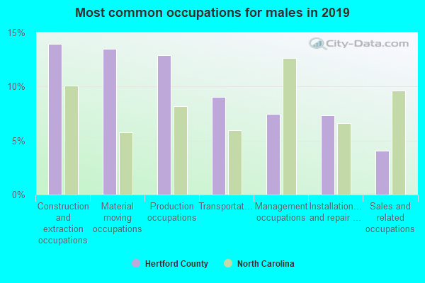 Most common occupations for males in 2018