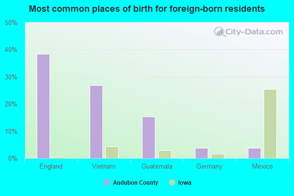 Most common places of birth for the foreign-born residents