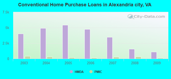 Conventional Home Purchase Loans in Alexandria city, VA