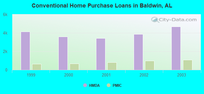 Conventional Home Purchase Loans in Baldwin, AL