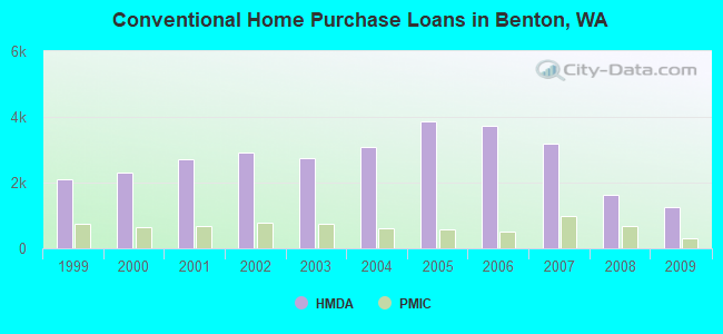 Conventional Home Purchase Loans in Benton, WA