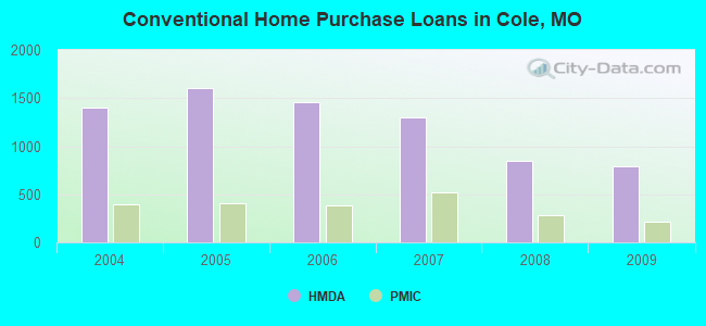Conventional Home Purchase Loans in Cole, MO