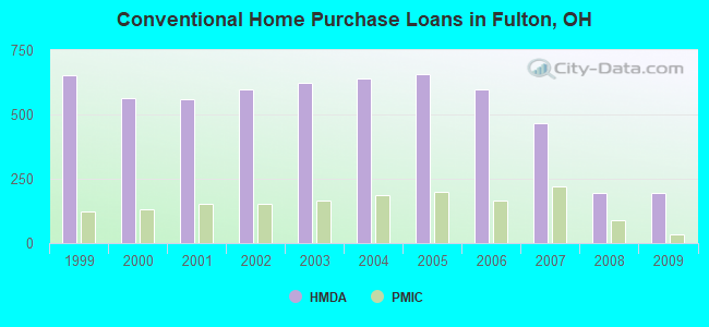 Conventional Home Purchase Loans in Fulton, OH