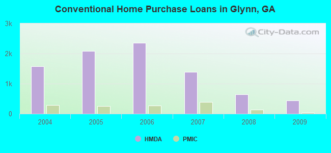 Conventional Home Purchase Loans in Glynn, GA