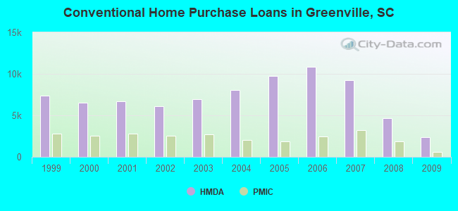 Conventional Home Purchase Loans in Greenville, SC