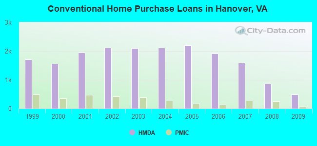 Conventional Home Purchase Loans in Hanover, VA