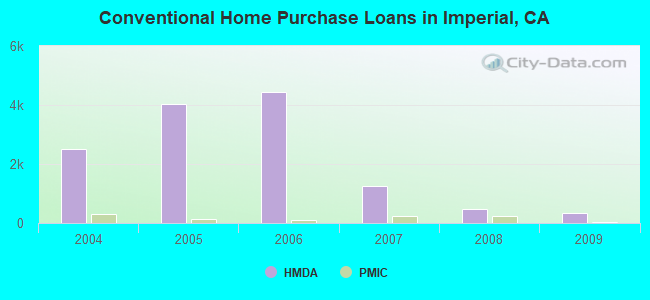 Conventional Home Purchase Loans in Imperial, CA