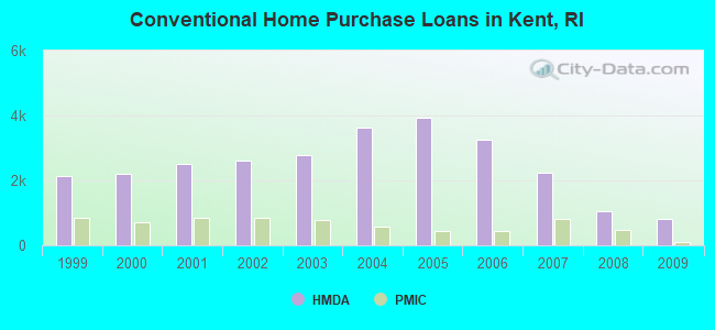 Conventional Home Purchase Loans in Kent, RI