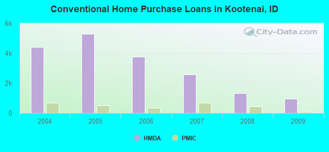 Conventional Home Purchase Loans in Kootenai, ID