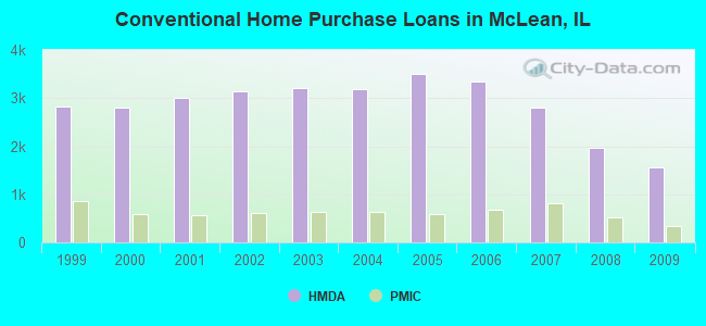 Conventional Home Purchase Loans in McLean, IL