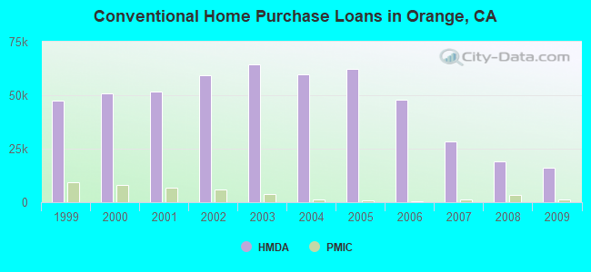 Conventional Home Purchase Loans in Orange, CA