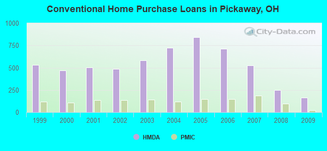 Conventional Home Purchase Loans in Pickaway, OH