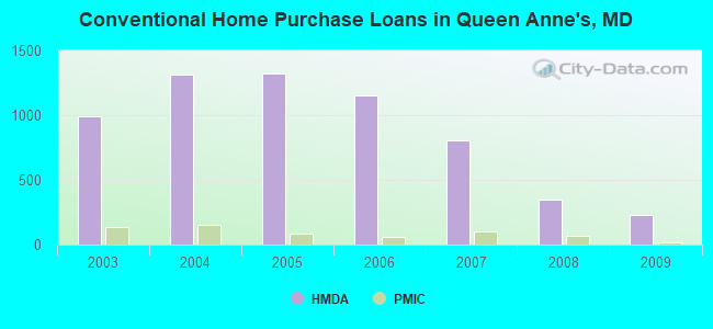 Conventional Home Purchase Loans in Queen Anne's, MD