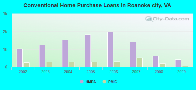 Conventional Home Purchase Loans in Roanoke city, VA