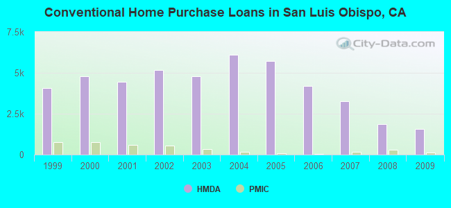 Conventional Home Purchase Loans