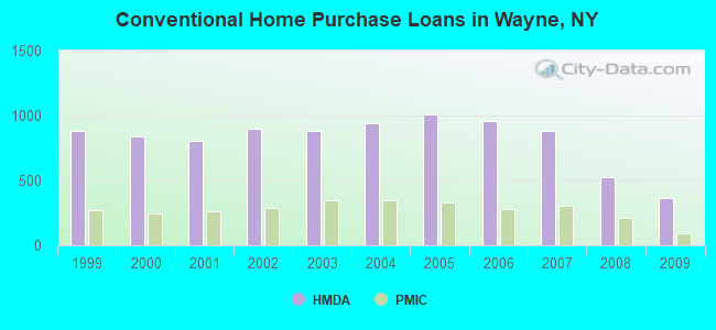 Conventional Home Purchase Loans in Wayne, NY