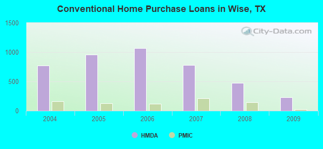 Conventional Home Purchase Loans in Wise, TX