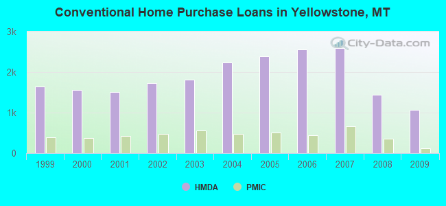Conventional Home Purchase Loans in Yellowstone, MT