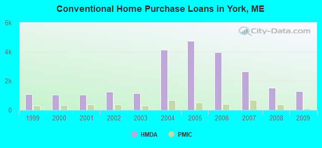 Conventional Home Purchase Loans in York, ME