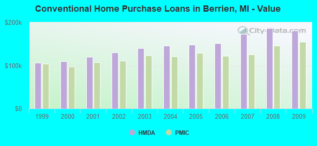 Conventional Home Purchase Loans in Berrien, MI - Value
