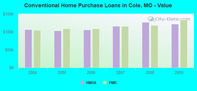 Conventional Home Purchase Loans in Cole, MO - Value