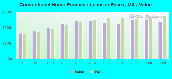 Conventional Home Purchase Loans in Essex, MA - Value