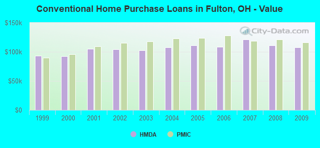 Conventional Home Purchase Loans in Fulton, OH - Value